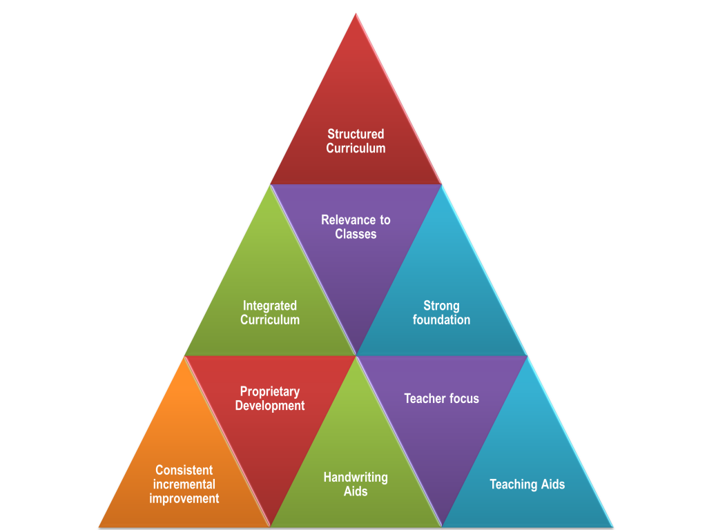 Writewiz Handwriting Curriculum Pyramid model