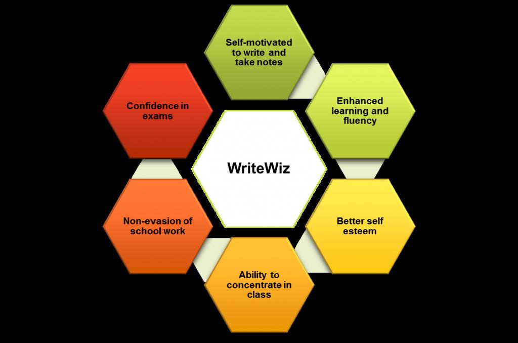 Writewiz Handwriting Curriculum School benefit