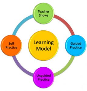 Writewiz handwriting improvement centre learning model