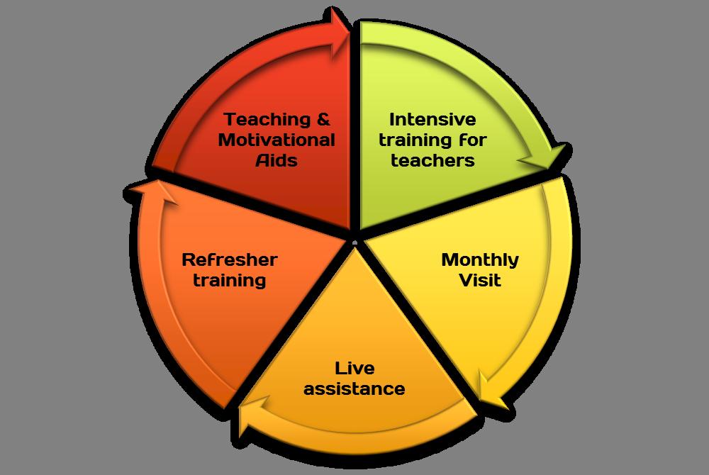 Writewiz Handwriting Curriculum Teacher Support