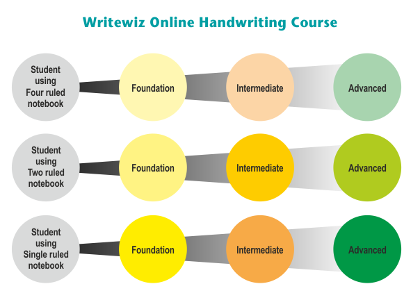 Wrritewiz Online Handwriting Courses you can enrol